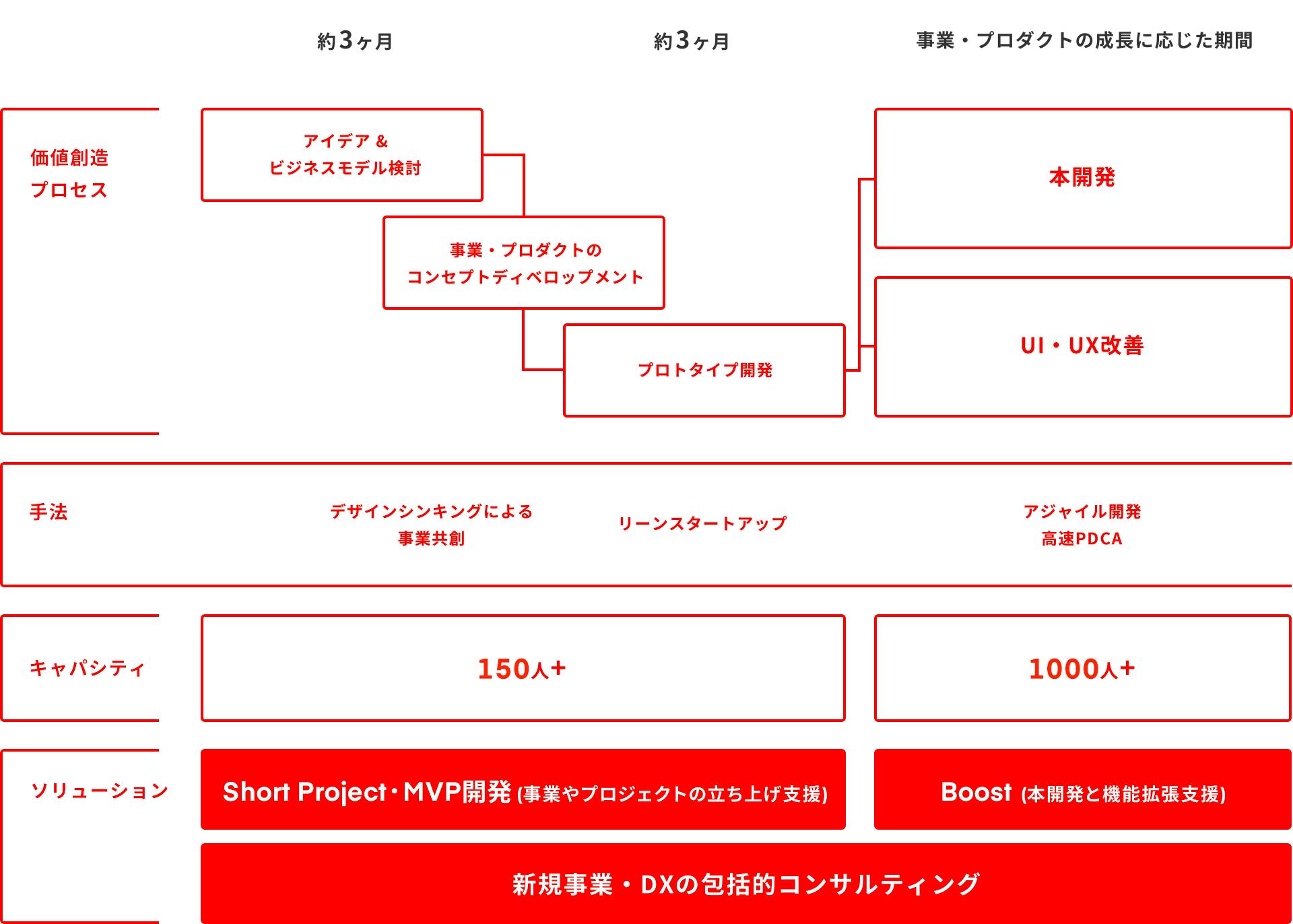 サービス毎の事業フロー一覧