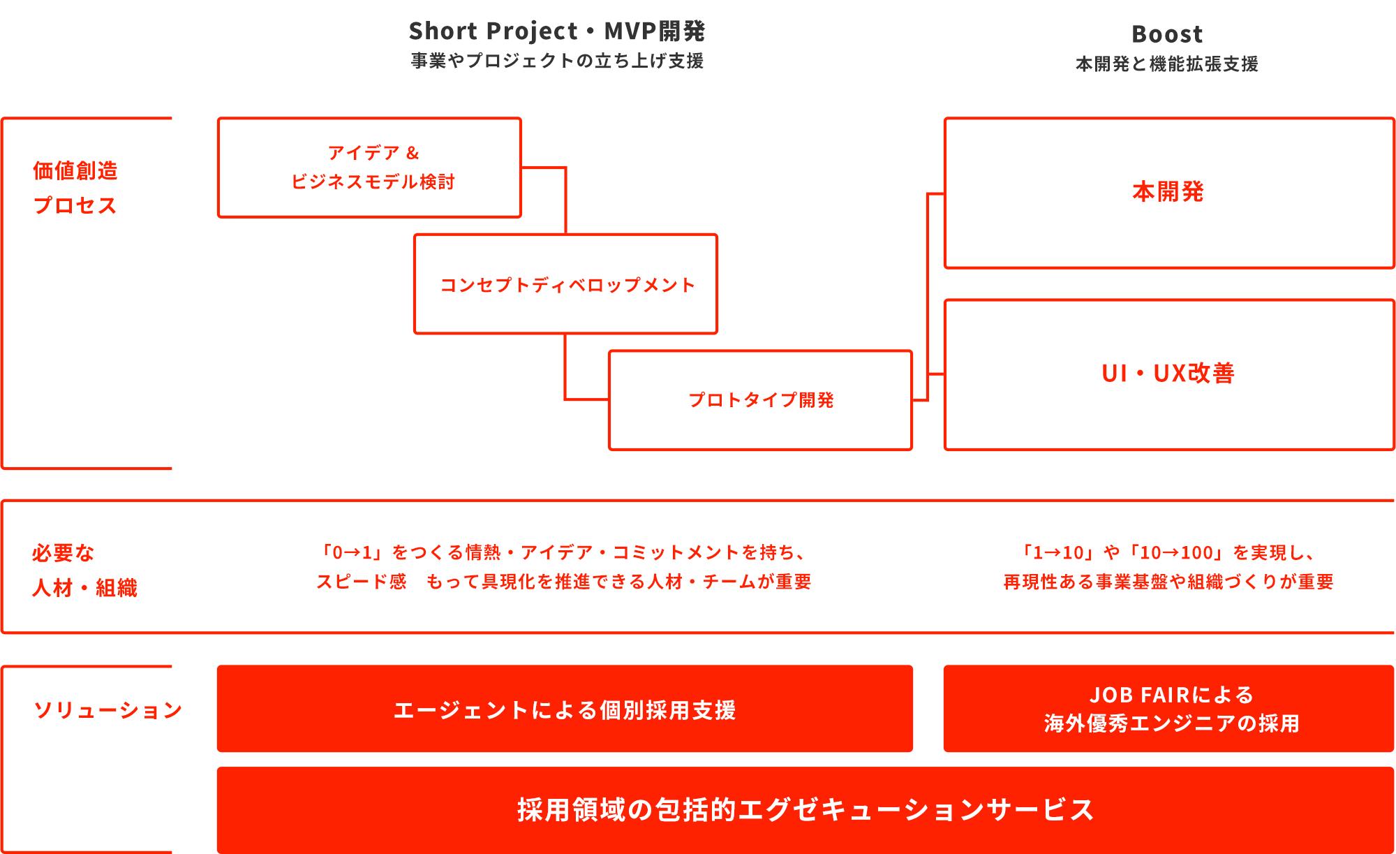 Talent Platform